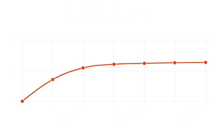 learning-on-demand-with-MAXIMUM-MIND
